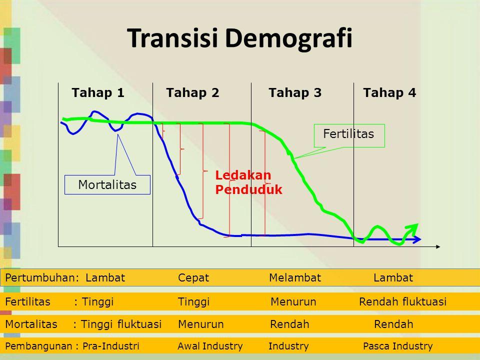 Transisi Demografi Ledakan Penduduk Fertilitas Mortalitas Tahap 1