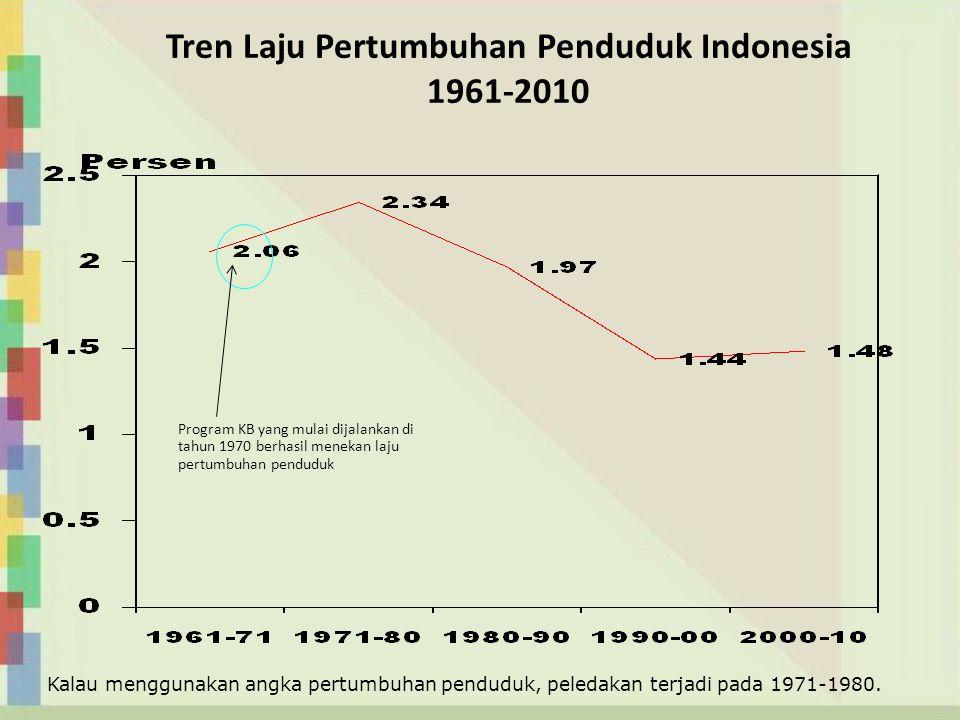 Tren Laju Pertumbuhan Penduduk Indonesia 1961-2010