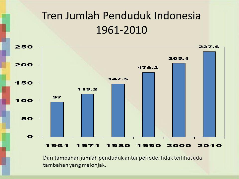 Tren Jumlah Penduduk Indonesia 1961-2010