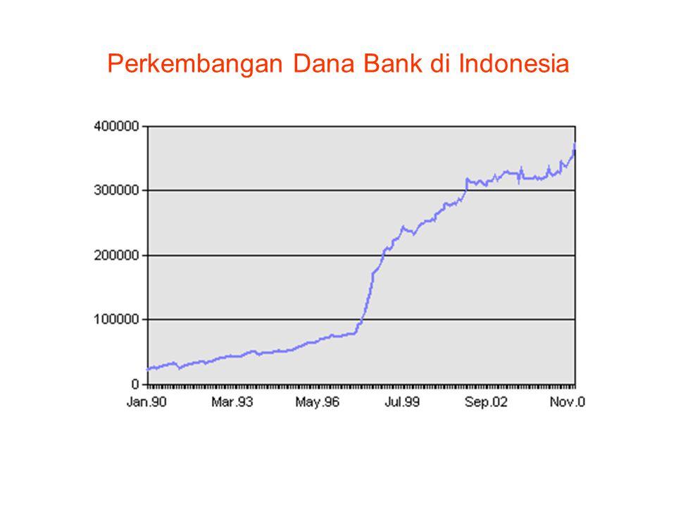 Perkembangan Dana Bank di Indonesia
