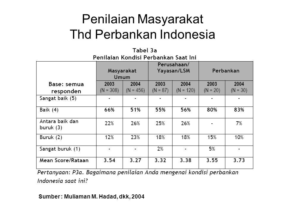 Penilaian Masyarakat Thd Perbankan Indonesia
