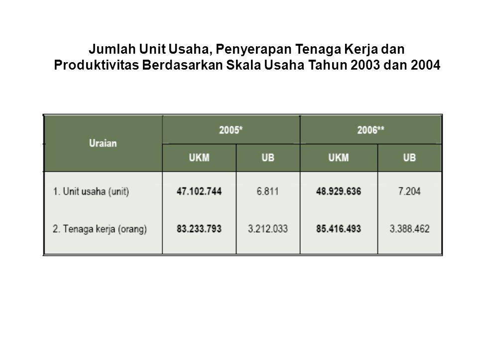Jumlah Unit Usaha, Penyerapan Tenaga Kerja dan Produktivitas Berdasarkan Skala Usaha Tahun 2003 dan 2004