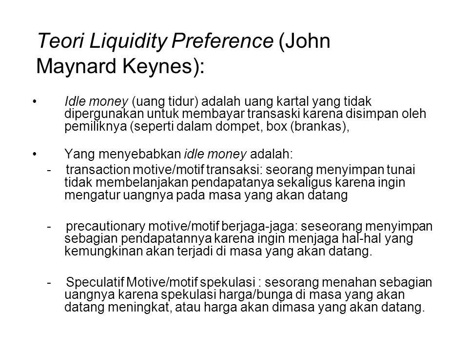 Teori Liquidity Preference (John Maynard Keynes):
