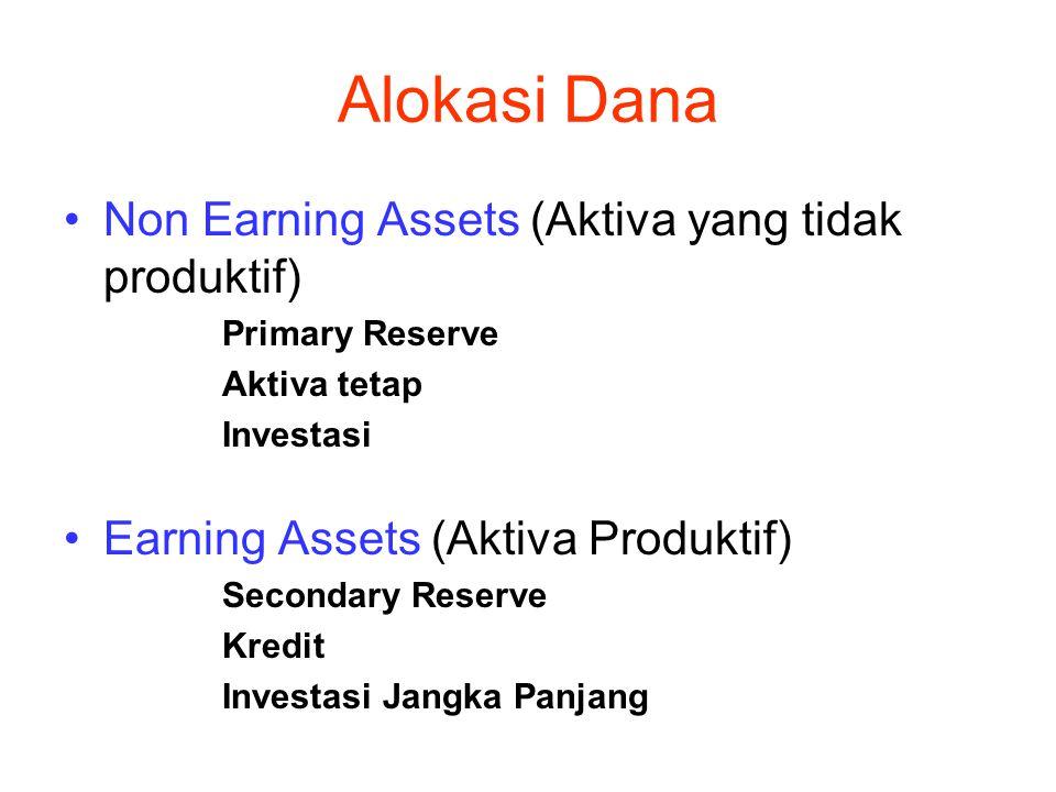 Alokasi Dana Non Earning Assets (Aktiva yang tidak produktif)