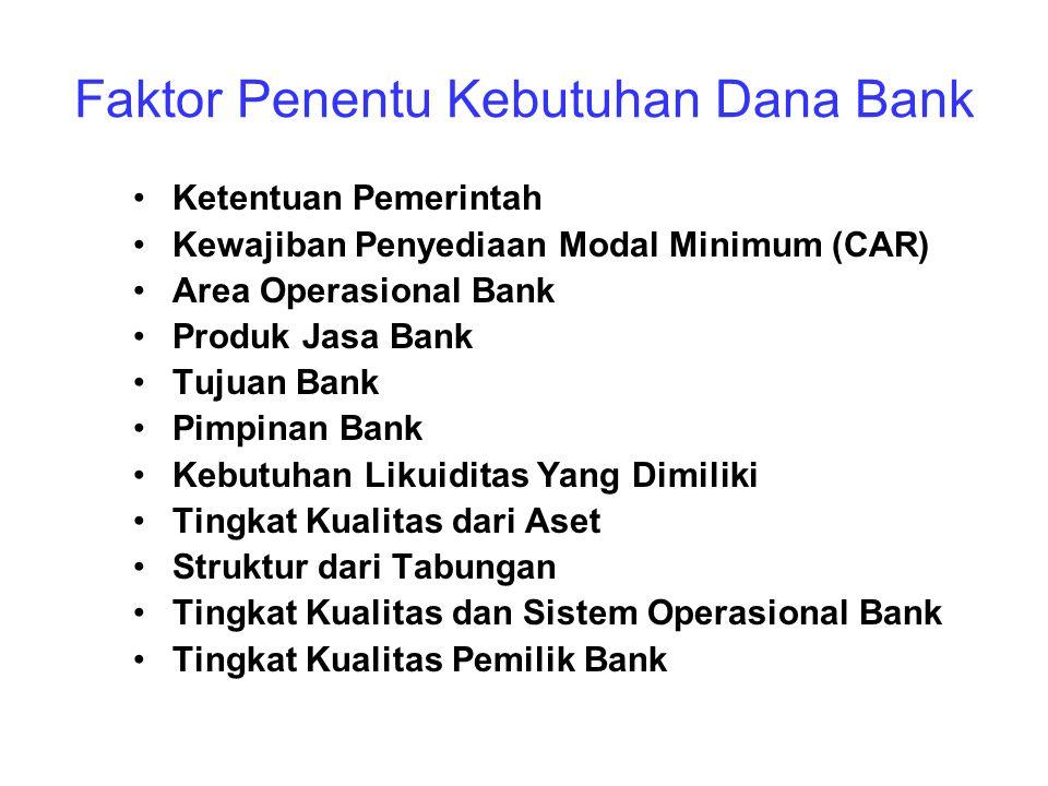 Faktor Penentu Kebutuhan Dana Bank