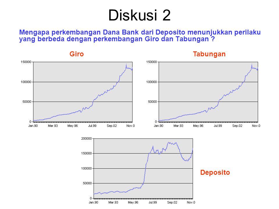 Diskusi 2 Mengapa perkembangan Dana Bank dari Deposito menunjukkan perilaku yang berbeda dengan perkembangan Giro dan Tabungan