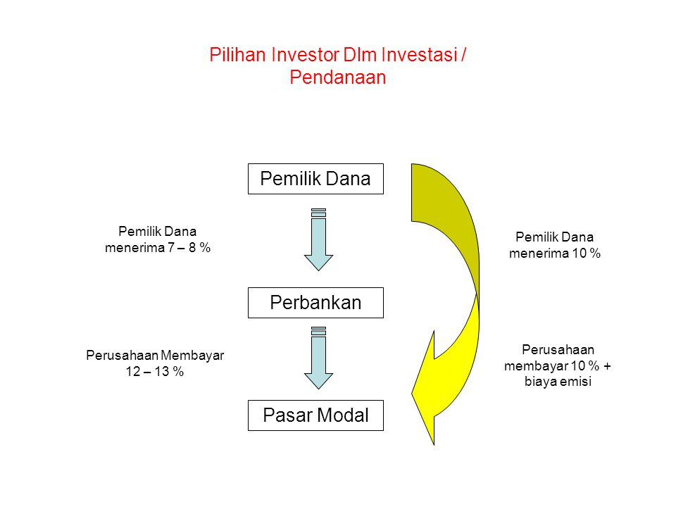 Pilihan Investor Dlm Investasi / Pendanaan