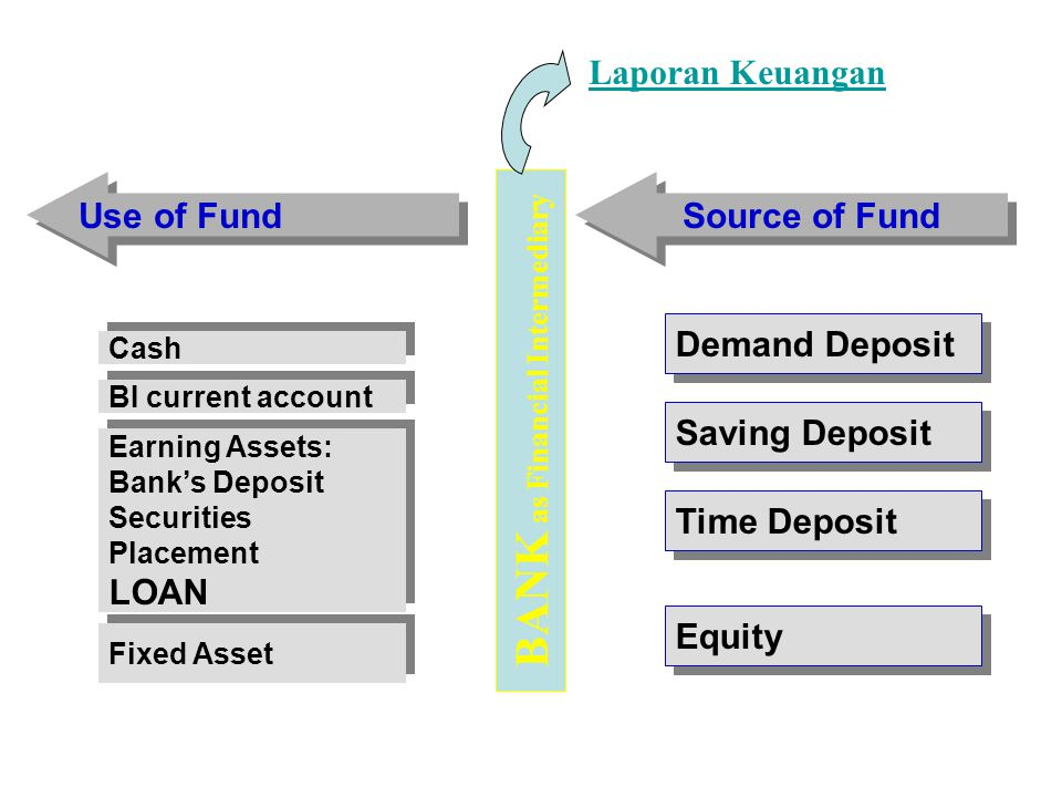 BANK as Financial Intermediary
