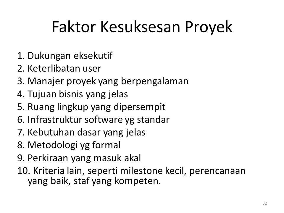 Faktor Kesuksesan Proyek