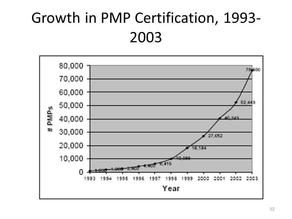 Growth in PMP Certification, 1993-2003