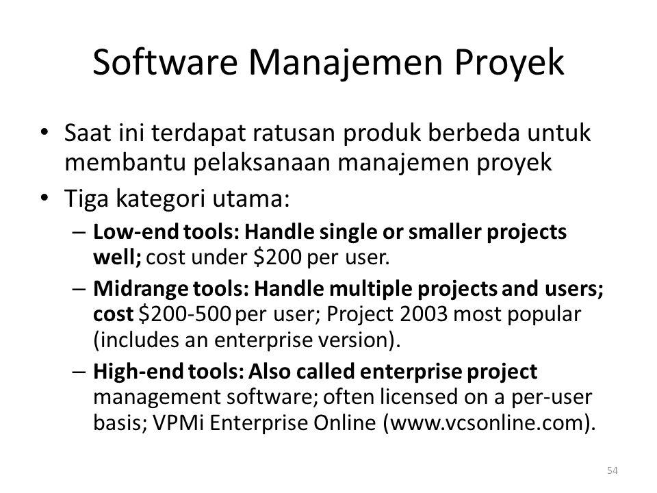 Software Manajemen Proyek