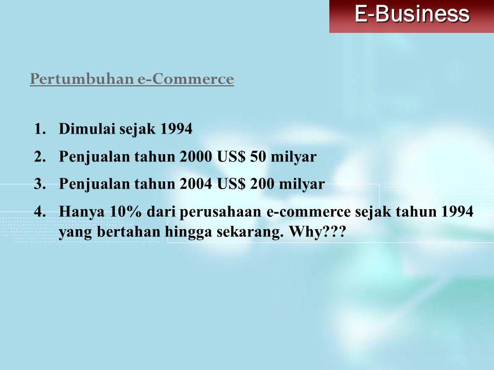 Pertumbuhan e-Commerce