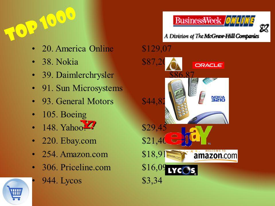 top 1000 20. America Online $129,07 38. Nokia $87,20