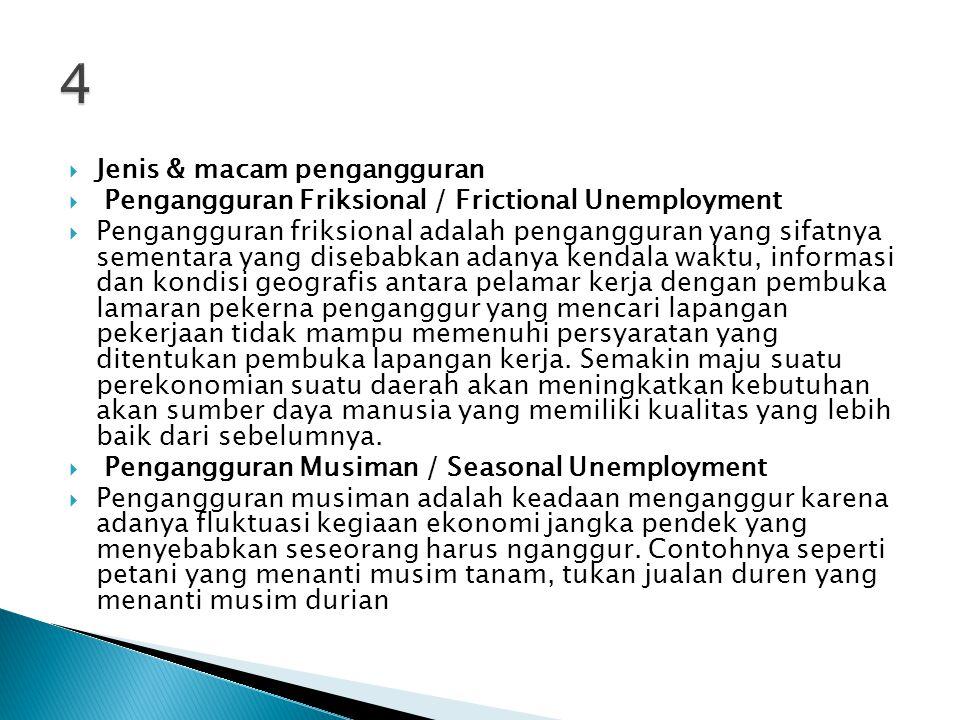 4 Jenis & macam pengangguran
