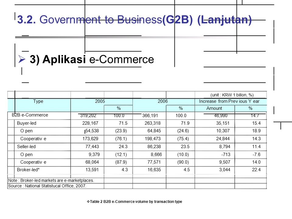 3.2. Government to Business(G2B) (Lanjutan)