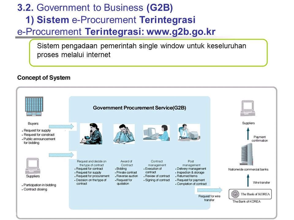 3.2. Government to Business (G2B) 1) Sistem e-Procurement Terintegrasi