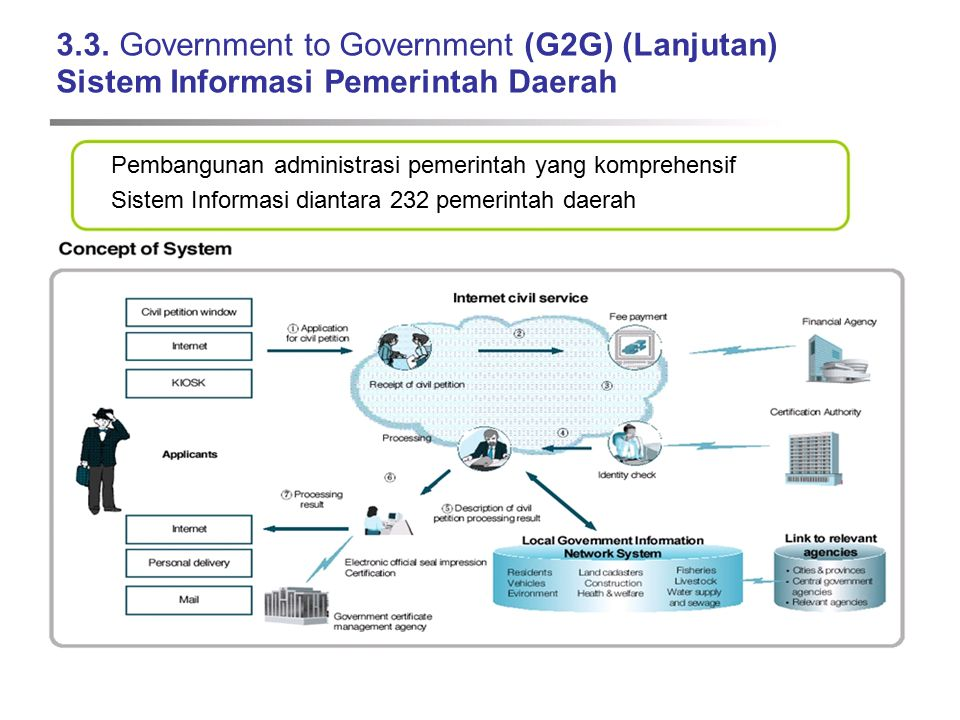 3.3. Government to Government (G2G) (Lanjutan) Sistem Informasi Pemerintah Daerah