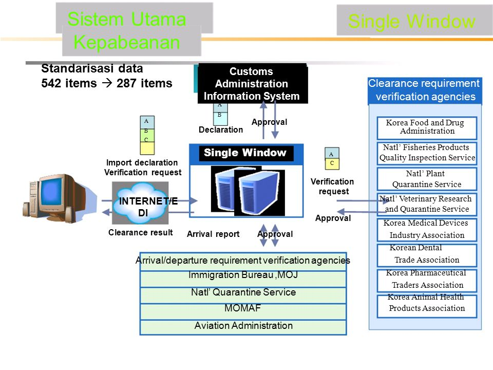 Sistem Utama Kepabeanan Single Window