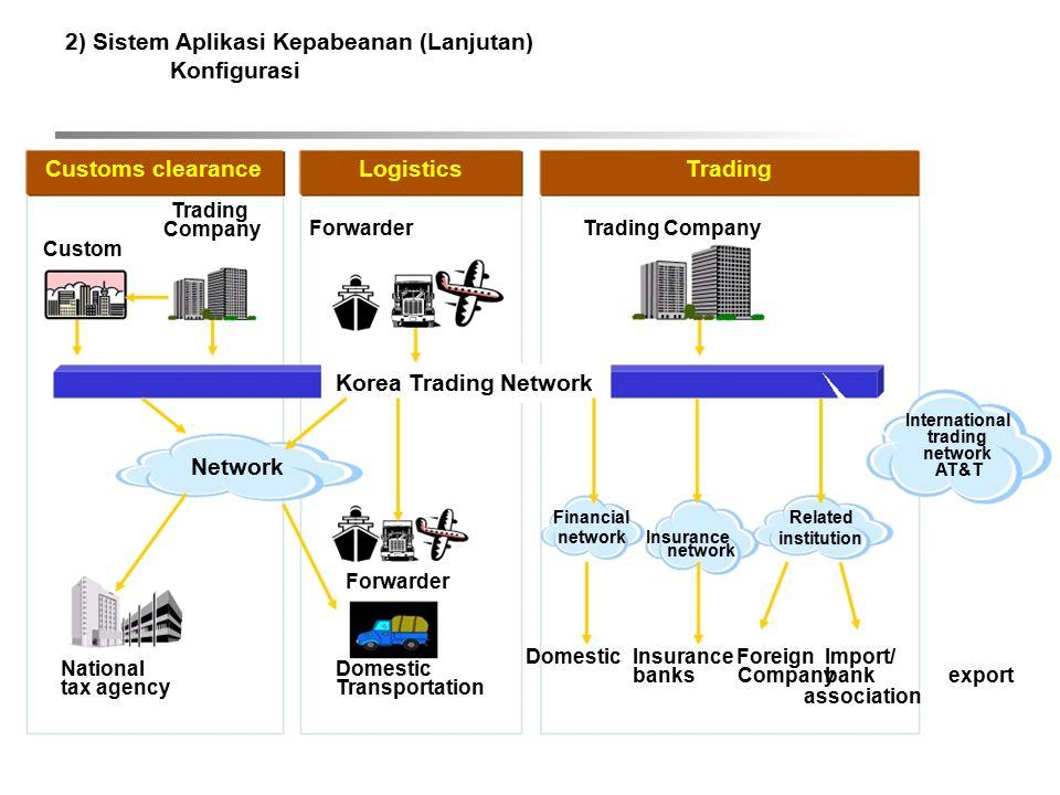 2) Sistem Aplikasi Kepabeanan (Lanjutan) Konfigurasi