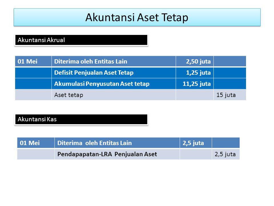Akuntansi Aset Tetap Akuntansi Akrual 01 Mei