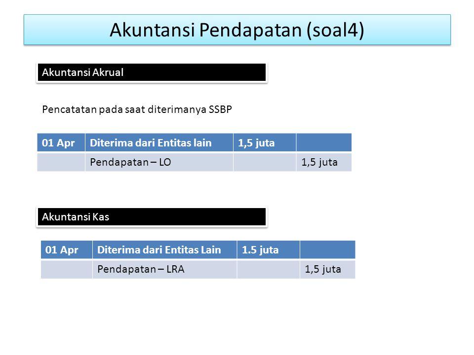 Akuntansi Pendapatan (soal4)
