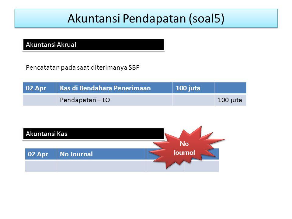 Akuntansi Pendapatan (soal5)