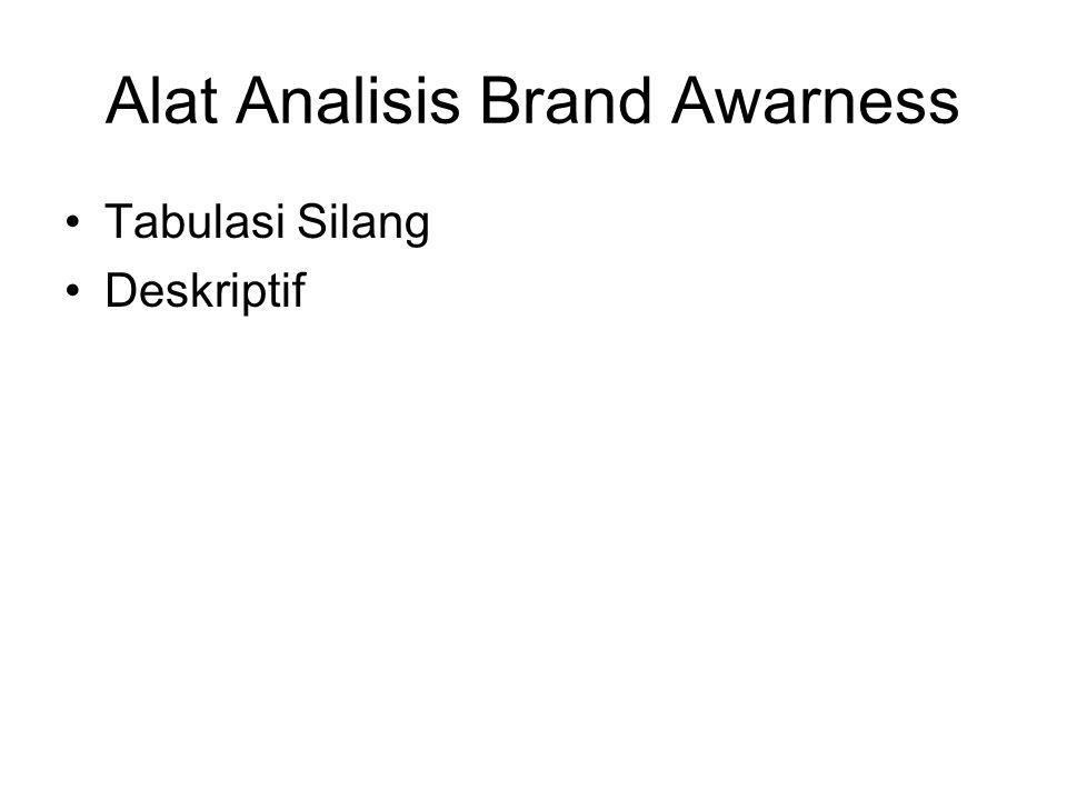 Alat Analisis Brand Awarness