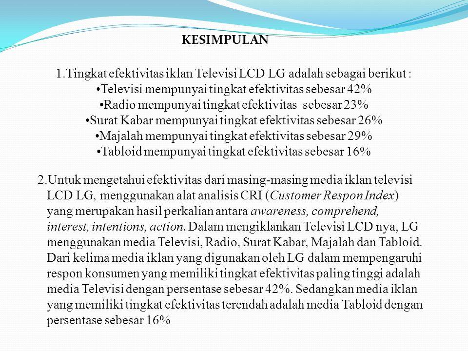 1.Tingkat efektivitas iklan Televisi LCD LG adalah sebagai berikut :