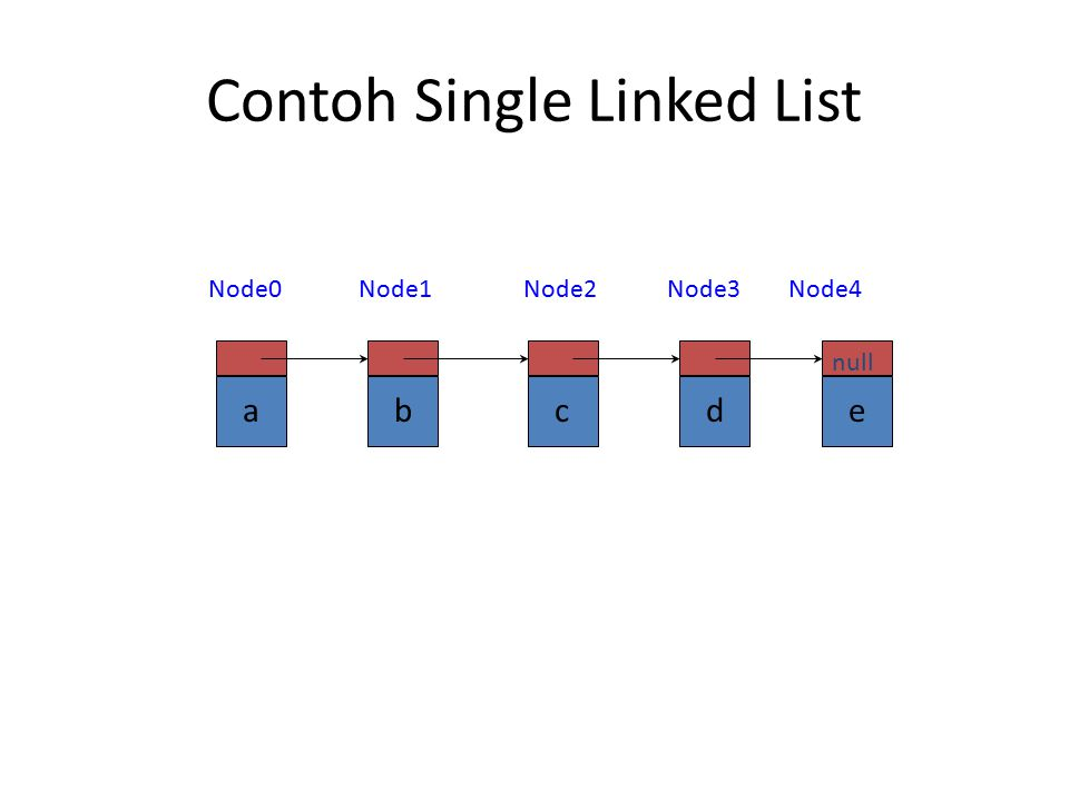 Contoh Single Linked List