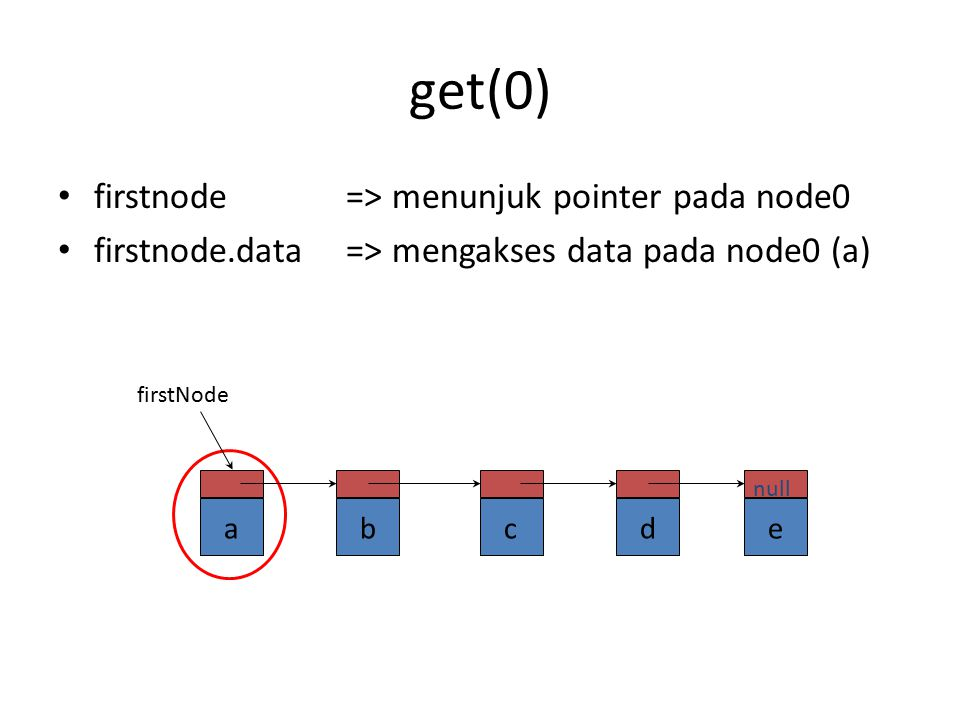get(0) firstnode => menunjuk pointer pada node0