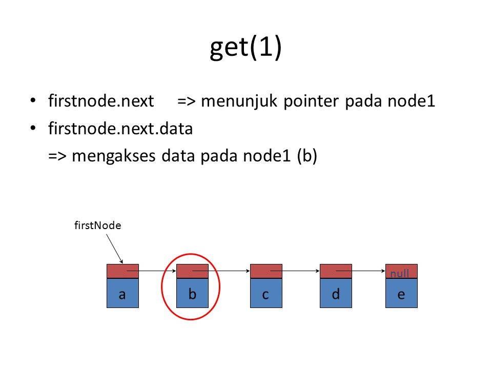 get(1) firstnode.next => menunjuk pointer pada node1