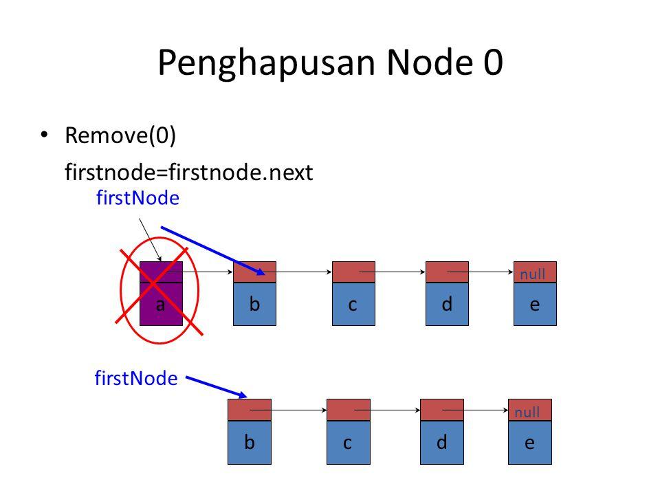Penghapusan Node 0 Remove(0) firstnode=firstnode.next a b c d e