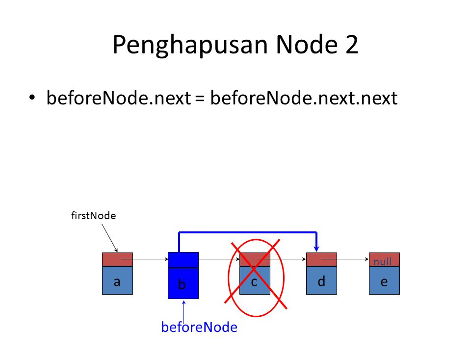 Penghapusan Node 2 beforeNode.next = beforeNode.next.next a b c d e