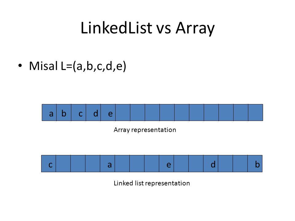 LinkedList vs Array Misal L=(a,b,c,d,e) a b c d e c a e d b