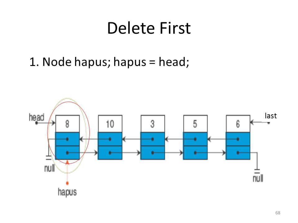 Delete First 1. Node hapus; hapus = head; last