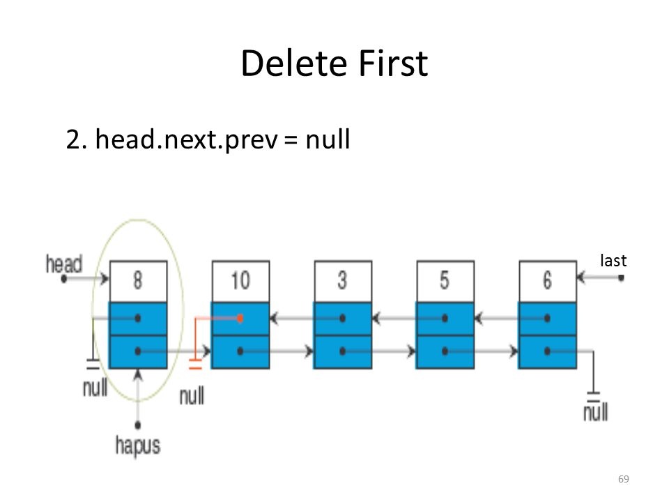 Delete First 2. head.next.prev = null last