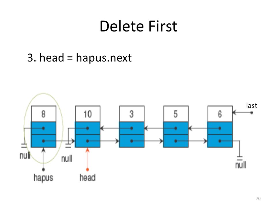 Delete First 3. head = hapus.next last