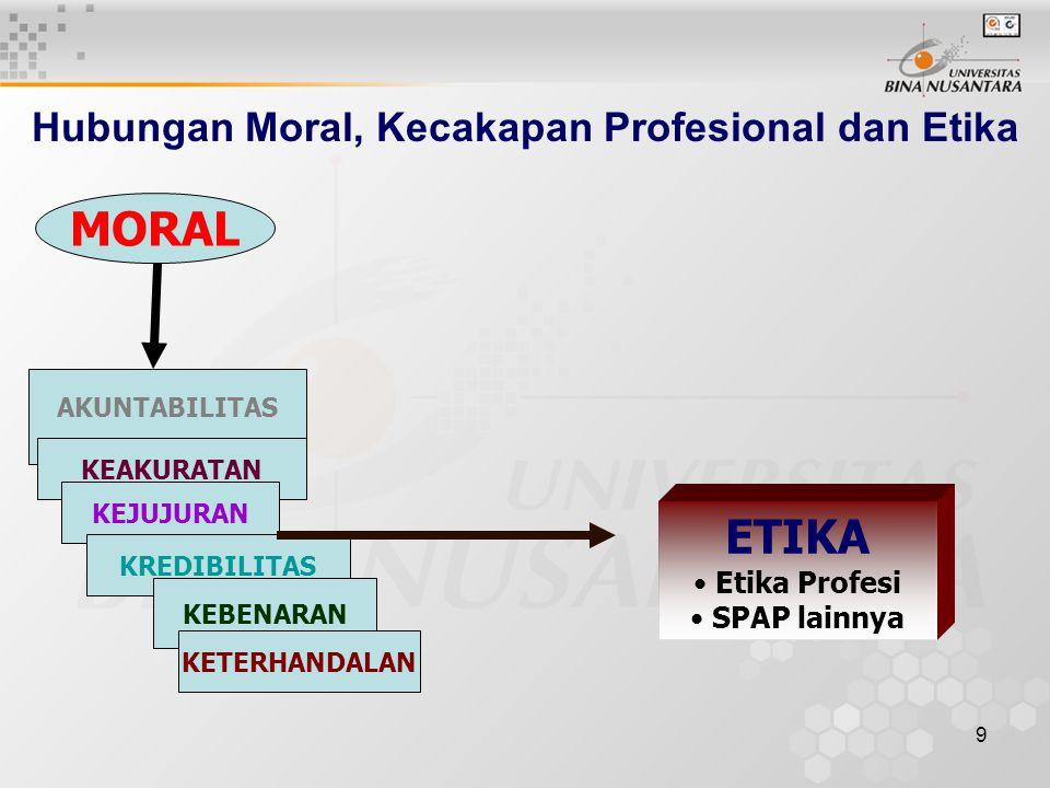 Hubungan Moral, Kecakapan Profesional dan Etika