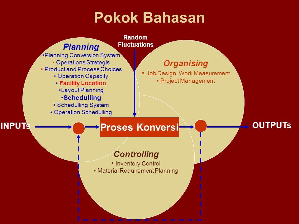 Pokok Bahasan Proses Konversi Planning Organising INPUTs OUTPUTs