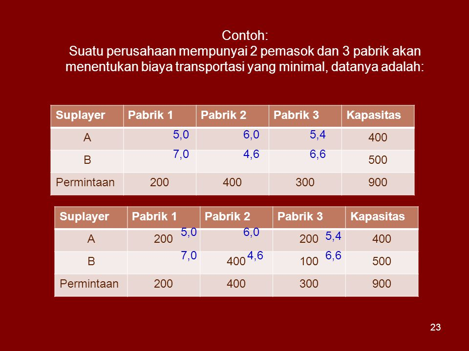 Contoh: Suatu perusahaan mempunyai 2 pemasok dan 3 pabrik akan menentukan biaya transportasi yang minimal, datanya adalah: