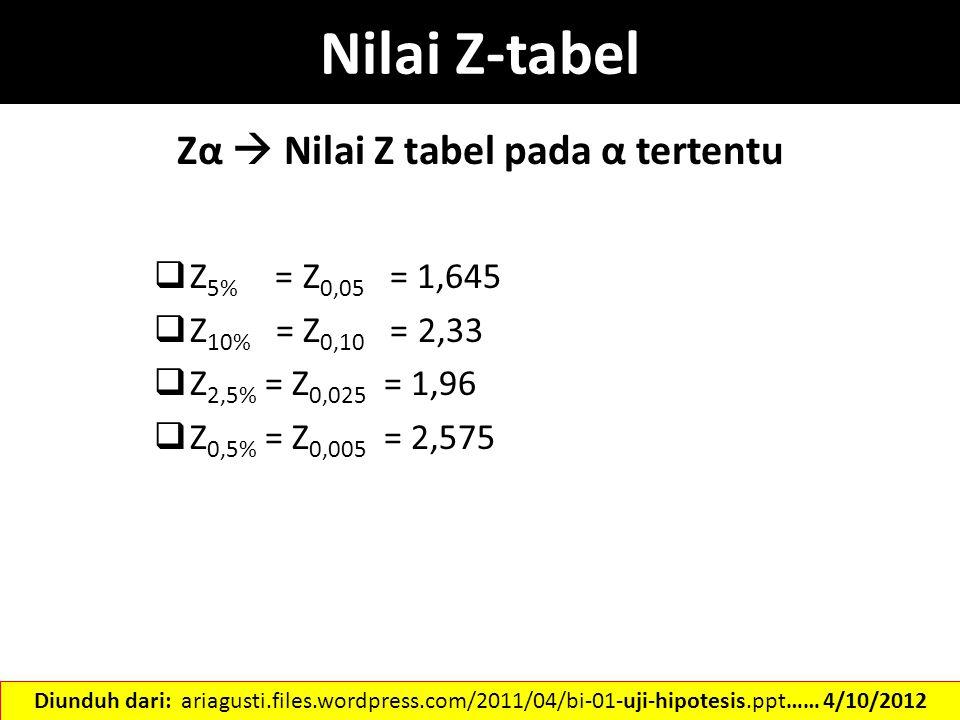 Zα  Nilai Z tabel pada α tertentu