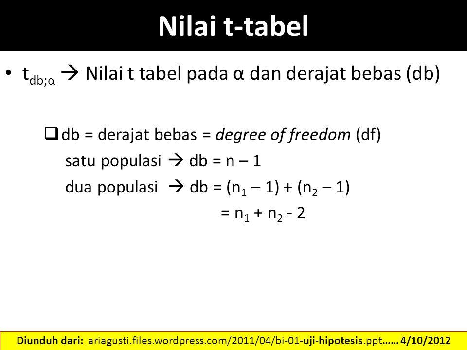 Nilai t-tabel tdb;α  Nilai t tabel pada α dan derajat bebas (db)