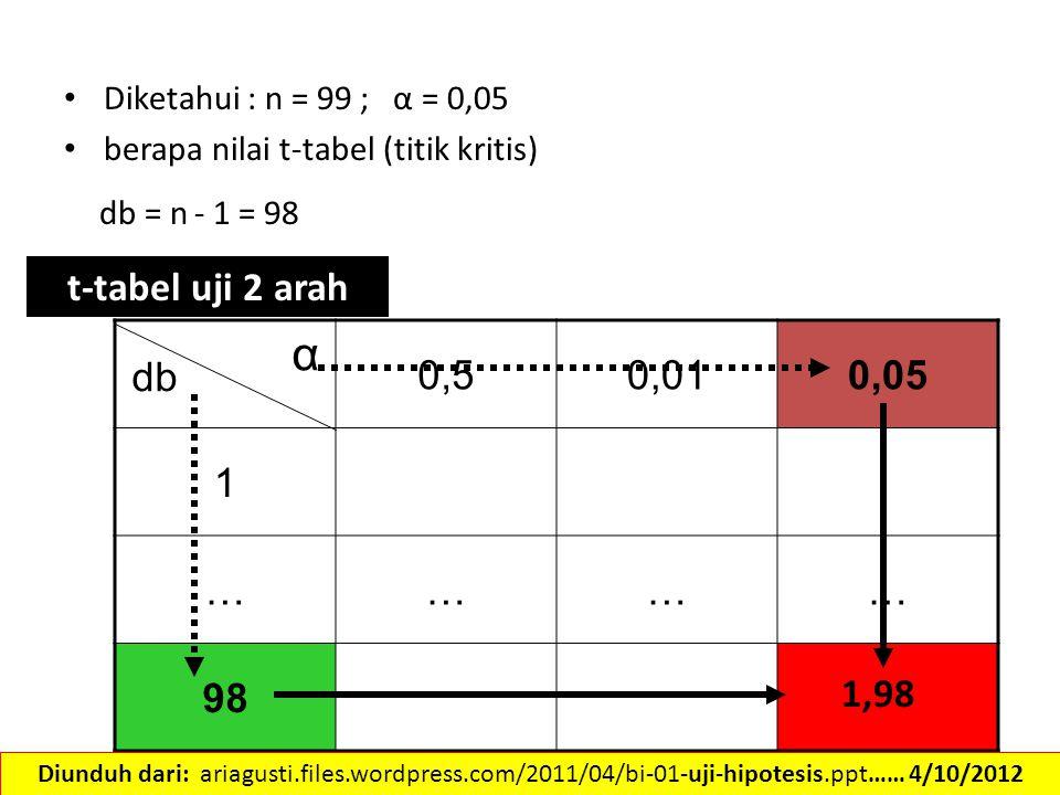 Diketahui : n = 99 ; α = 0,05 berapa nilai t-tabel (titik kritis) db = n - 1 = 98. t-tabel uji 2 arah.