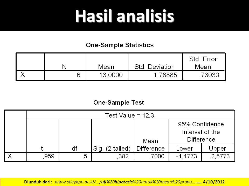 Hasil analisis Diunduh dari: www.stieykpn.ac.id/.../uji%20hipotesis%20untuk%20mean%20propo...…… 4/10/2012.