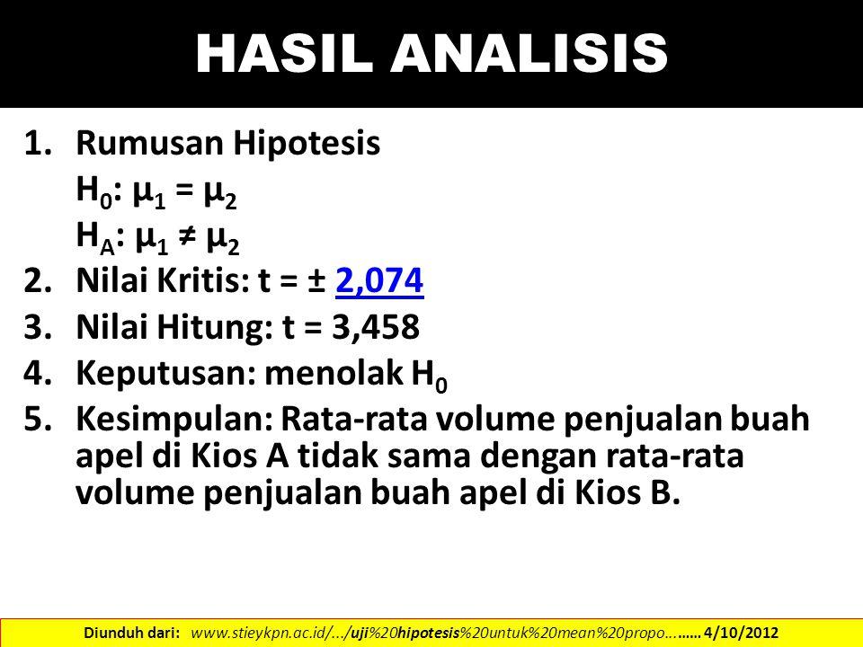 HASIL ANALISIS Rumusan Hipotesis H0: µ1 = µ2 HA: µ1 ≠ µ2