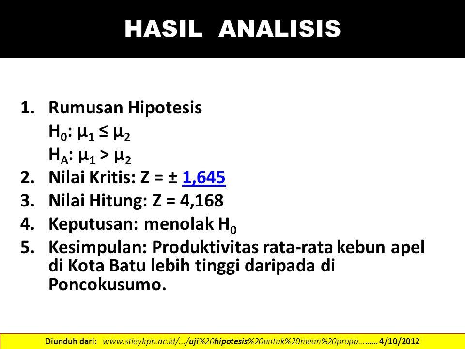 HASIL ANALISIS Rumusan Hipotesis H0: µ1 ≤ µ2 HA: µ1 > µ2