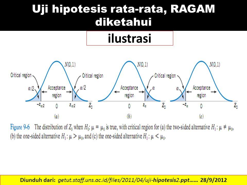Uji hipotesis rata-rata, RAGAM diketahui