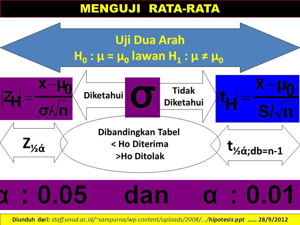Z½ά t½ά;db=n-1 Uji Dua Arah H0 : µ = µ0 lawan H1 : µ ≠ µ0