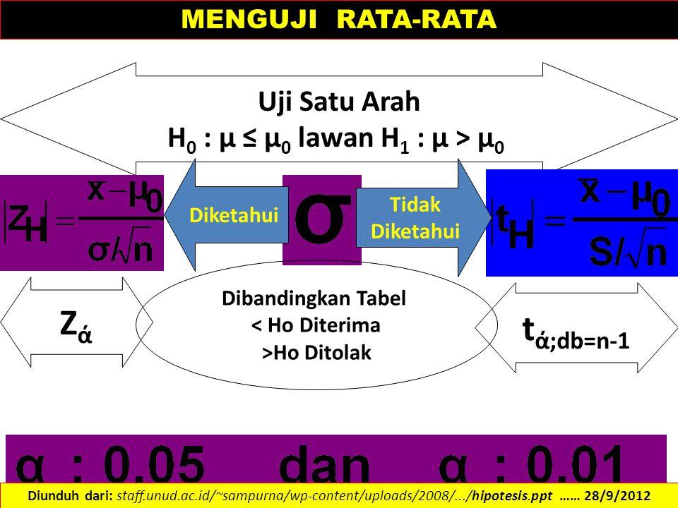 Zά tά;db=n-1 Uji Satu Arah H0 : µ ≤ µ0 lawan H1 : µ > µ0