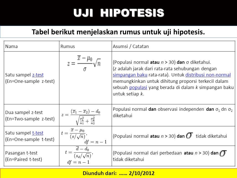 Tabel berikut menjelaskan rumus untuk uji hipotesis.